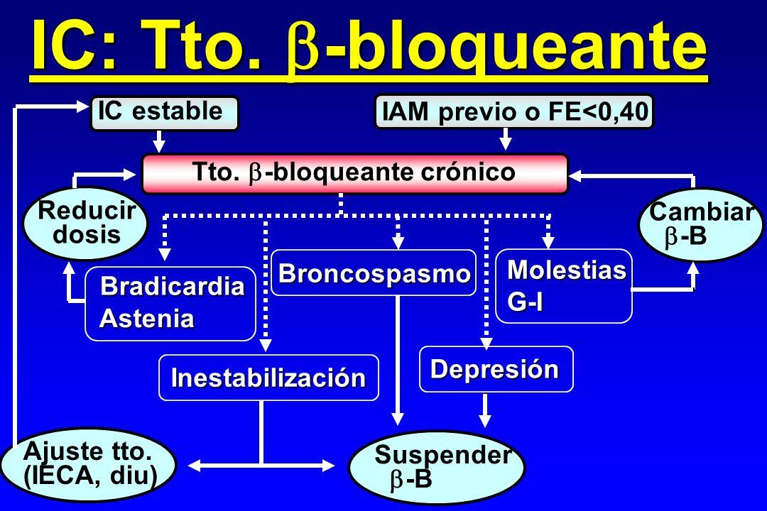 IC estable IC: Tto. -bloqueante Stevenson, 2002 IAM previo o FE<0,40 Tto. -bloqueante crónico Cambiar -B Bradicardia Astenia MolestiasG-I Depresión Br