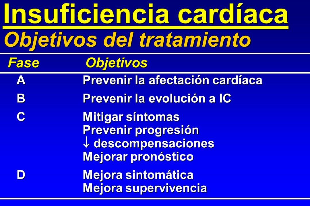Insuficiencia cardíaca Objetivos del tratamiento APrevenir la afectación cardíaca BPrevenir la evolución a IC CMitigar síntomas Prevenir progresión de