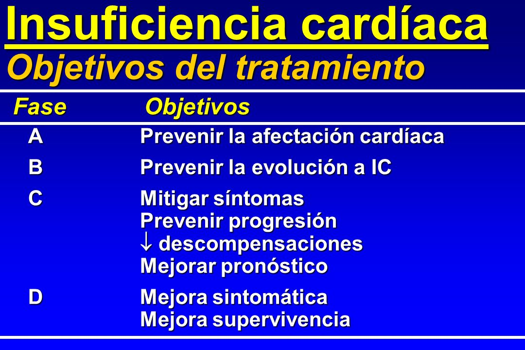 Digoxina Inicial: 0,125 mg x 1 Inicial: 0,125 mg x 1 Mantenimiento: 0,25 mg x 1 Mantenimiento: 0,25 mg x 1 Control del tratamiento Niveles plasmáticos sólo si problemas FC en reposo (en FA) Digitálicos: Dosis Insuficiencia cardíaca