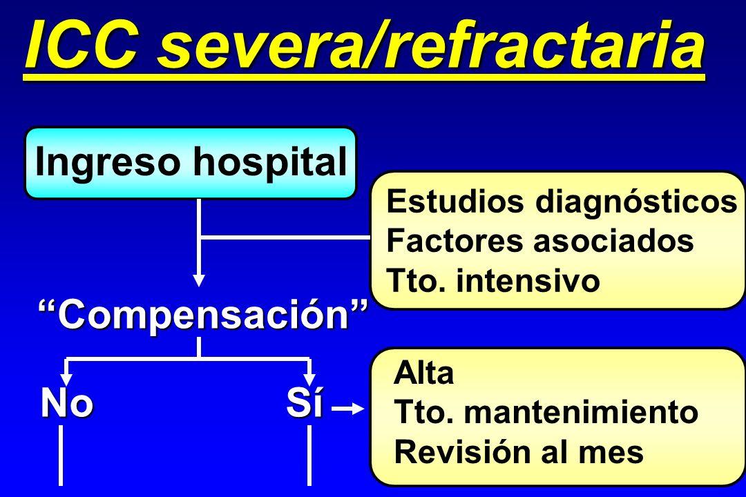 Ingreso hospital Compensación Estudios diagnósticos Factores asociados Tto. intensivo No Sí Alta Tto. mantenimiento Revisión al mes ICC severa/refract