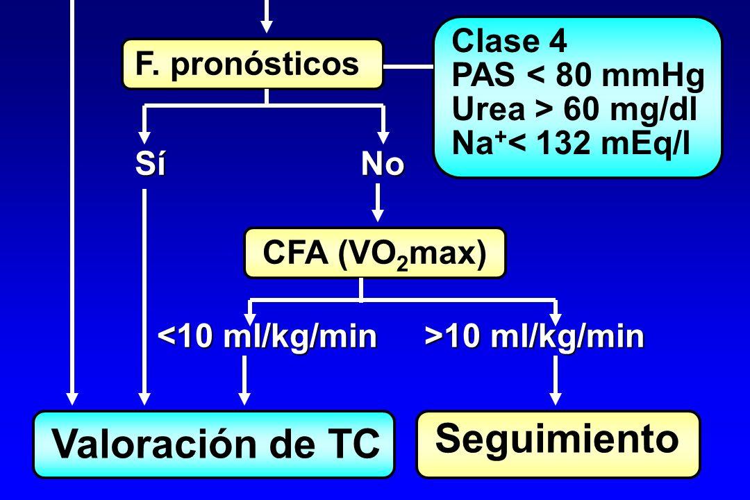 F. pronósticos Clase 4 PAS < 80 mmHg Urea > 60 mg/dl Na + < 132 mEq/l Sí No CFA (VO 2 max) 10 ml/kg/min 10 ml/kg/min Valoración de TC Seguimiento