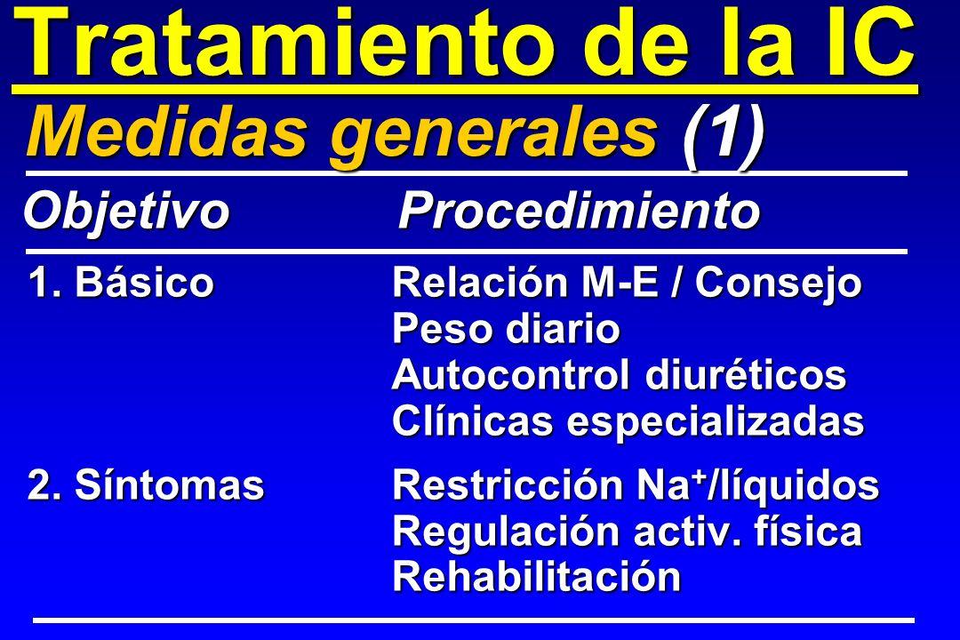 Tratamiento de la IC 1. BásicoRelación M-E / Consejo Peso diario Autocontrol diuréticos Clínicas especializadas 2. SíntomasRestricción Na + /líquidos