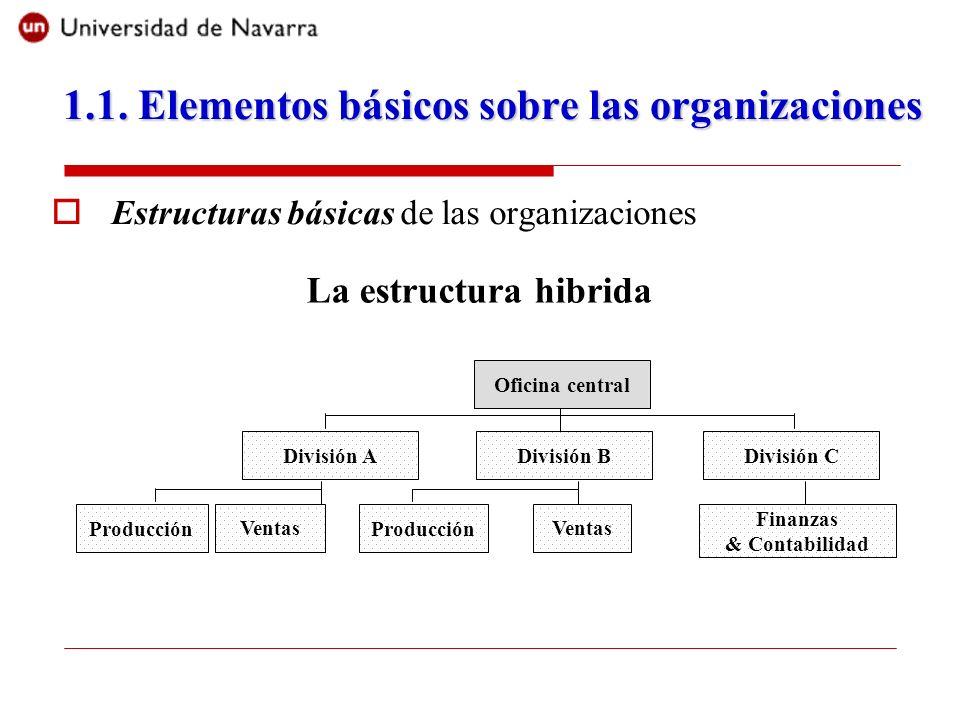 Estructuras básicas de las organizaciones Ventas Producción División A Finanzas & Contabilidad División BDivisión C Oficina central La estructura hibr