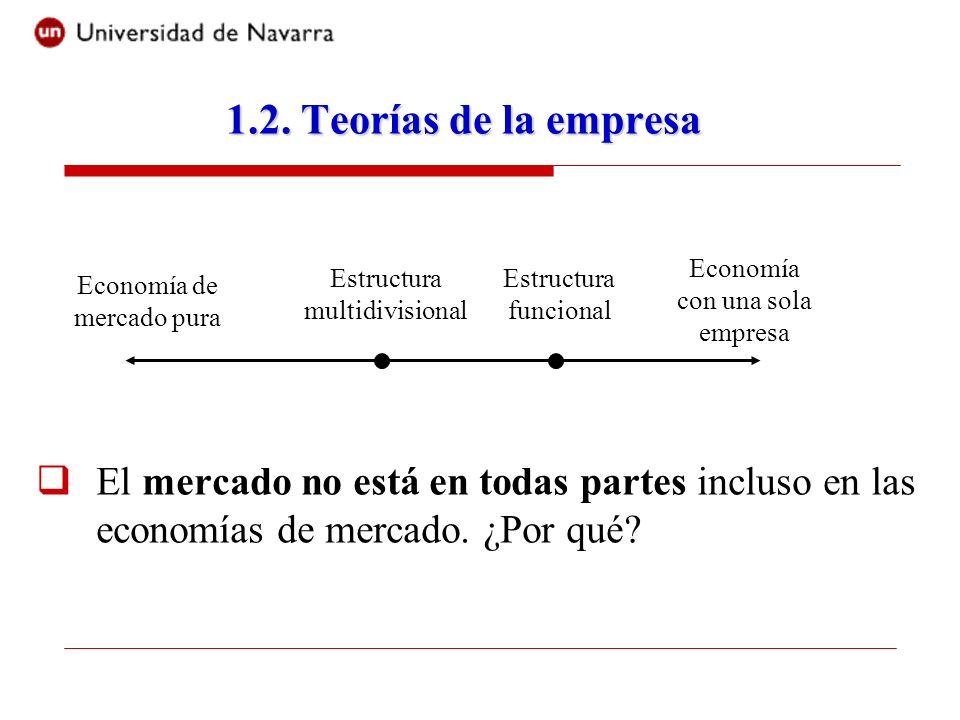 1.2. Teorías de la empresa El mercado no está en todas partes incluso en las economías de mercado. ¿Por qué? Economía de mercado pura Economía con una