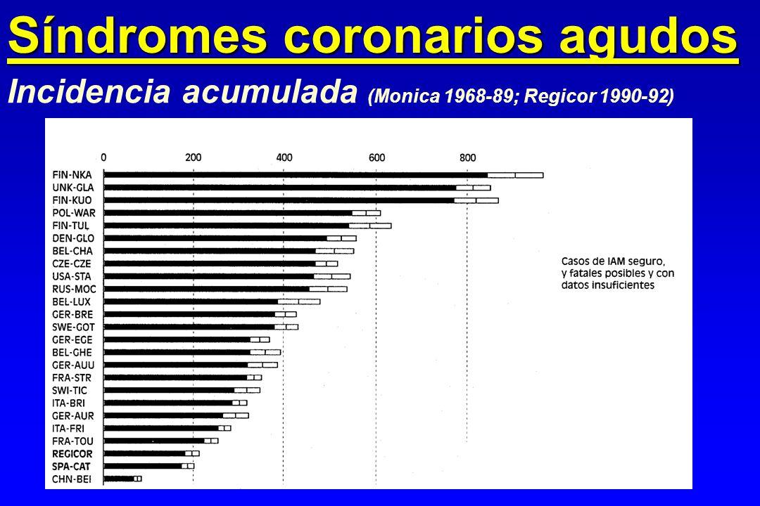 Incidencia acumulada (Monica 1968-89; Regicor 1990-92) Síndromes coronarios agudos
