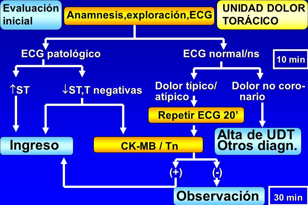 UNIDAD DOLOR TORÁCICO Evaluación inicial Anamnesis,exploración,ECG ECG patológico ECG normal/ns ST ST,T negativas ST ST,T negativas Dolor típico/ Dolo