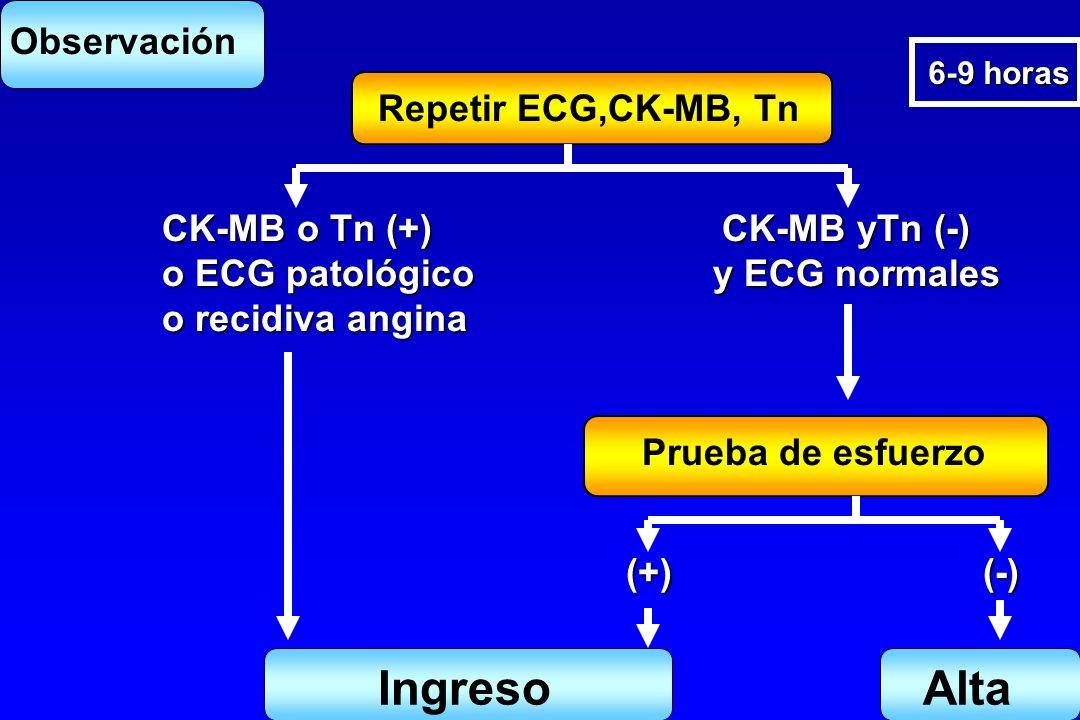 Repetir ECG,CK-MB, Tn 6-9 horas Observación CK-MB o Tn (+) CK-MB yTn (-) o ECG patológico y ECG normales o recidiva angina Prueba de esfuerzo (+) (-)