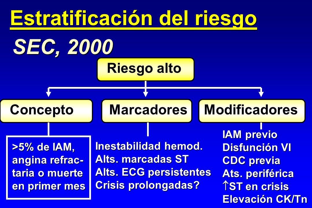 SEC, 2000 Estratificación del riesgo Riesgo alto ConceptoMarcadoresModificadores >5% de IAM, angina refrac- taria o muerte en primer mes Inestabilidad