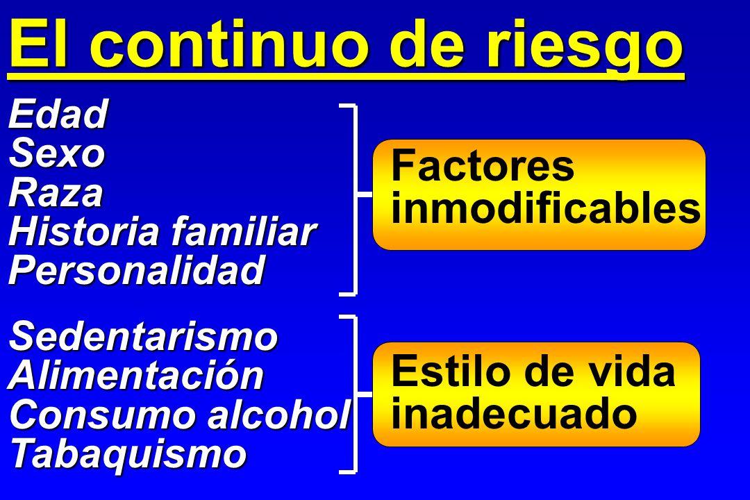 El continuo de riesgo Factores inmodificables Estilo de vida inadecuado EdadSexoRaza Historia familiar Personalidad SedentarismoAlimentación Consumo a