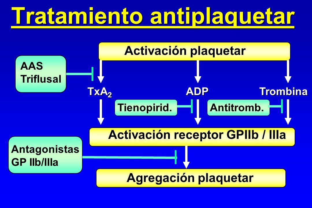 Tratamiento antiplaquetar Activación plaquetar TxA 2 ADP Trombina Activación receptor GPIIb / IIIa Agregación plaquetar Antagonistas GP IIb/IIIa AAS T