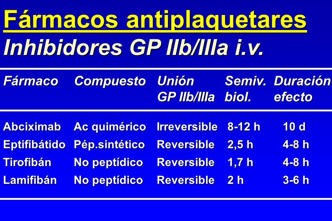 Fármacos antiplaquetares Inhibidores GP IIb/IIIa i.v. AbciximabAc quiméricoIrreversible8-12 h10 d EptifibátidoPép.sintéticoReversible2,5 h4-8 h Tirofi