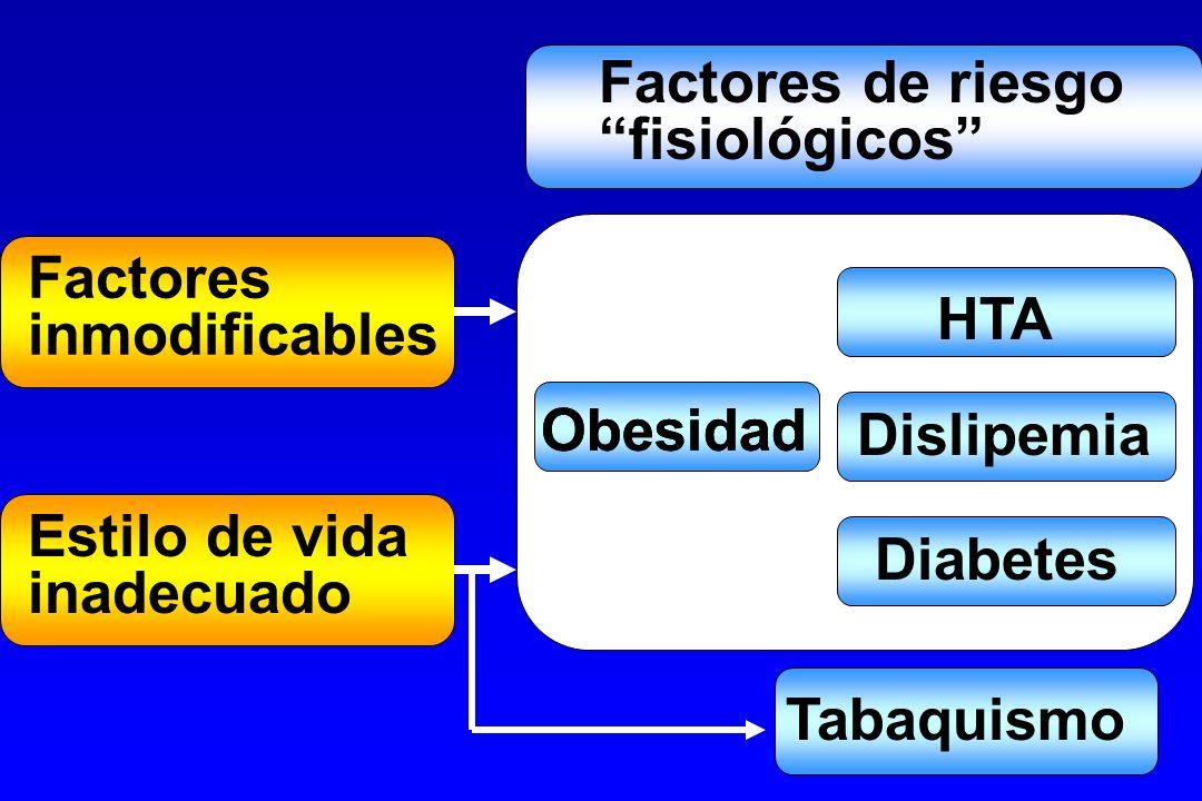 Factores inmodificables Estilo de vida inadecuado Factores de riesgo fisiológicos Dislipemia Obesidad Tabaquismo Obesidad Diabetes HTA