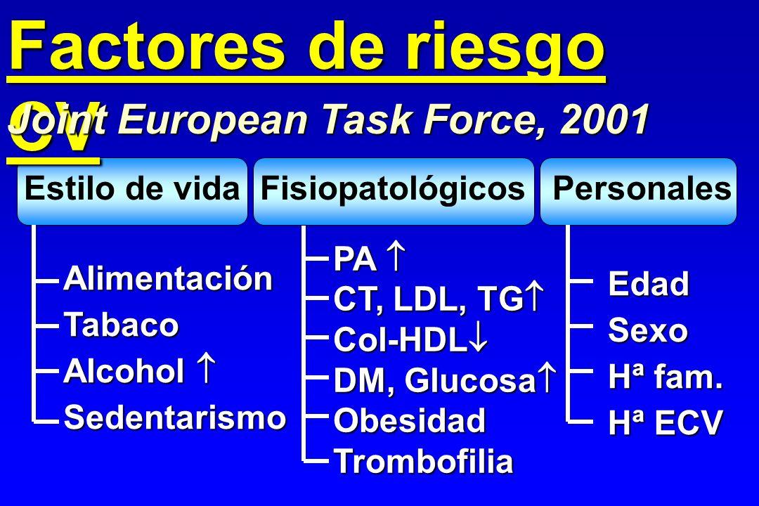 Factores de riesgo CV Estilo de vidaFisiopatológicosPersonales AlimentaciónTabaco Alcohol Alcohol Sedentarismo PA PA CT, LDL, TG CT, LDL, TG Col-HDL C