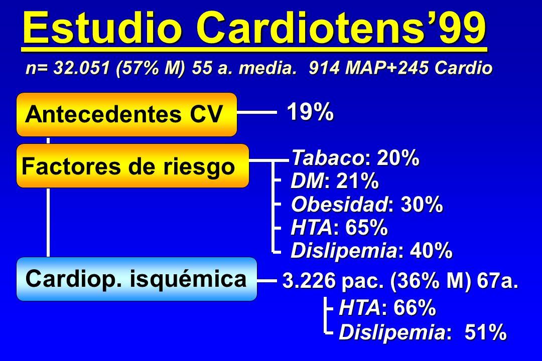 Estudio Cardiotens99 Antecedentes CV n= 32.051 (57% M) 55 a. media. 914 MAP+245 Cardio Tabaco: 20% DM: 21% Obesidad: 30% HTA: 65% Dislipemia: 40% 19%