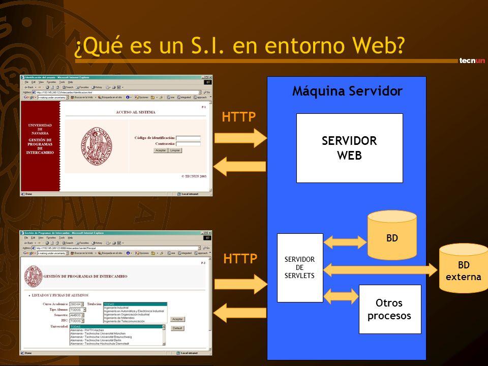 ¿Qué es un S.I. en entorno Web? Máquina Servidor SERVIDOR DE SERVLETS BD externa BD Otros procesos HTTP SERVIDOR WEB