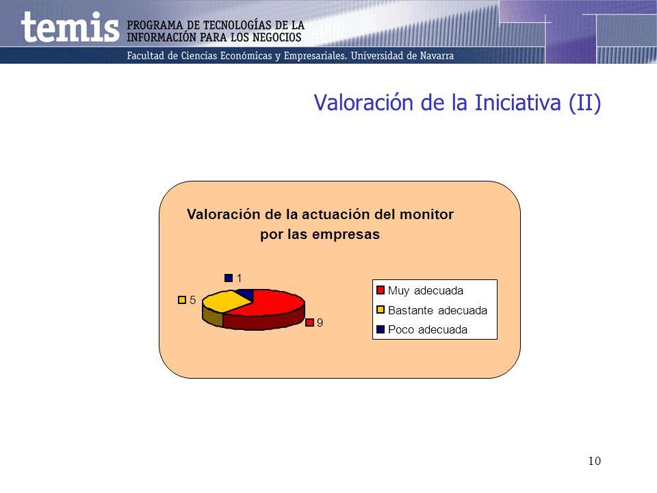10 Valoración de la Iniciativa (II) Valoración de la actuación del monitor por las empresas 9 5 1 Muy adecuada Bastante adecuada Poco adecuada