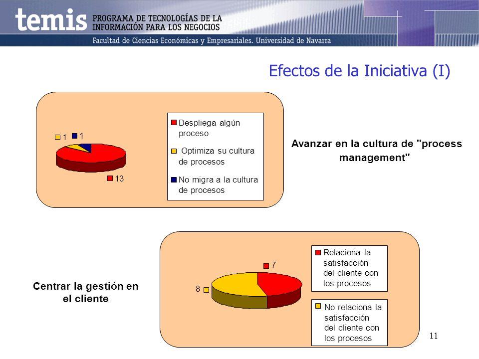 11 Efectos de la Iniciativa (I) Avanzar en la cultura de