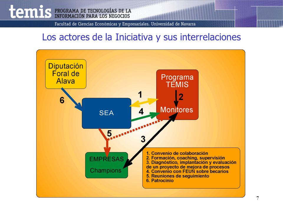 7 Los actores de la Iniciativa y sus interrelaciones