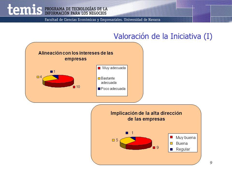 9 Alineación con los intereses de las empresas 10 4 1 Bastante adecuada Poco adecuada Valoración de la Iniciativa (I) Muy adecuada Implicación de la a