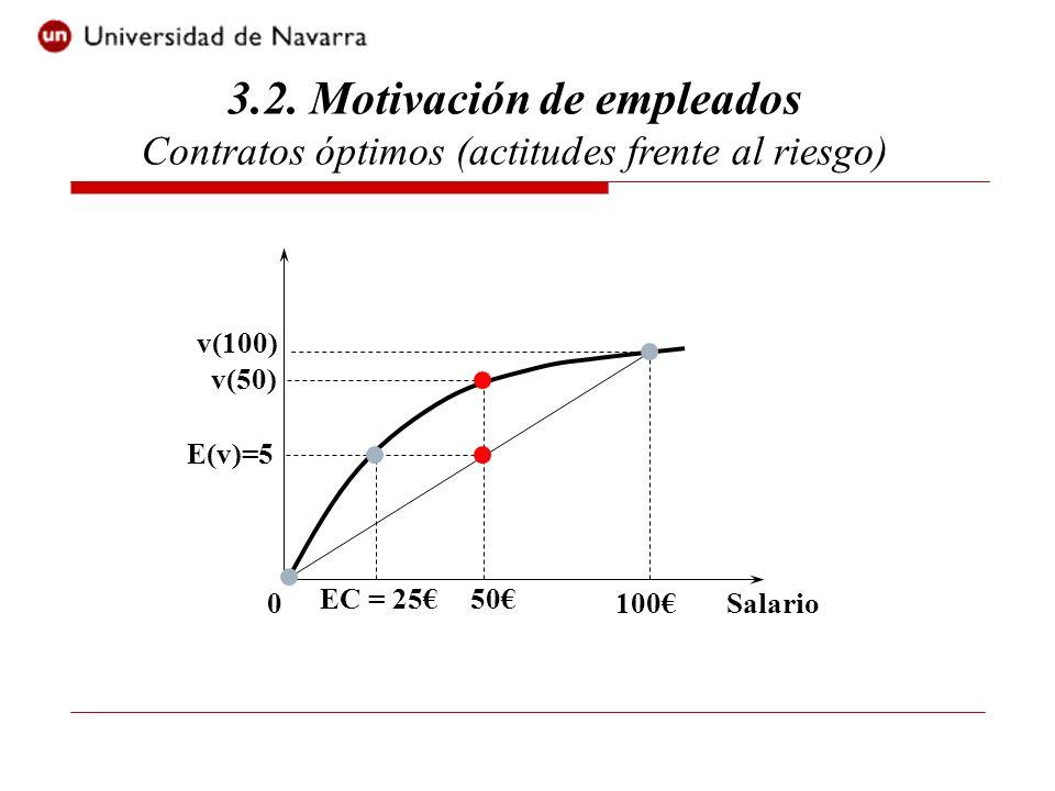 Salario0100 v(100) v(50) E(v)=5 50EC = 25 3.2. Motivación de empleados Contratos óptimos (actitudes frente al riesgo)