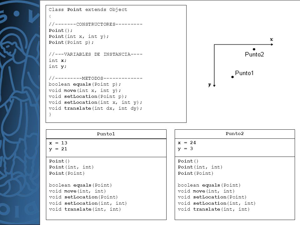 Programación Orientada a Objetos Class Point extends Object { //-------CONSTRUCTORES--------- Point(); Point(int x, int y); Point(Point p); //---VARIA