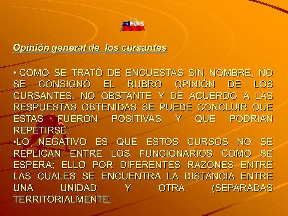 COMO SE TRATÓ DE ENCUESTAS SIN NOMBRE, NO SE CONSIGNÓ EL RUBRO OPINIÓN DE LOS CURSANTES.
