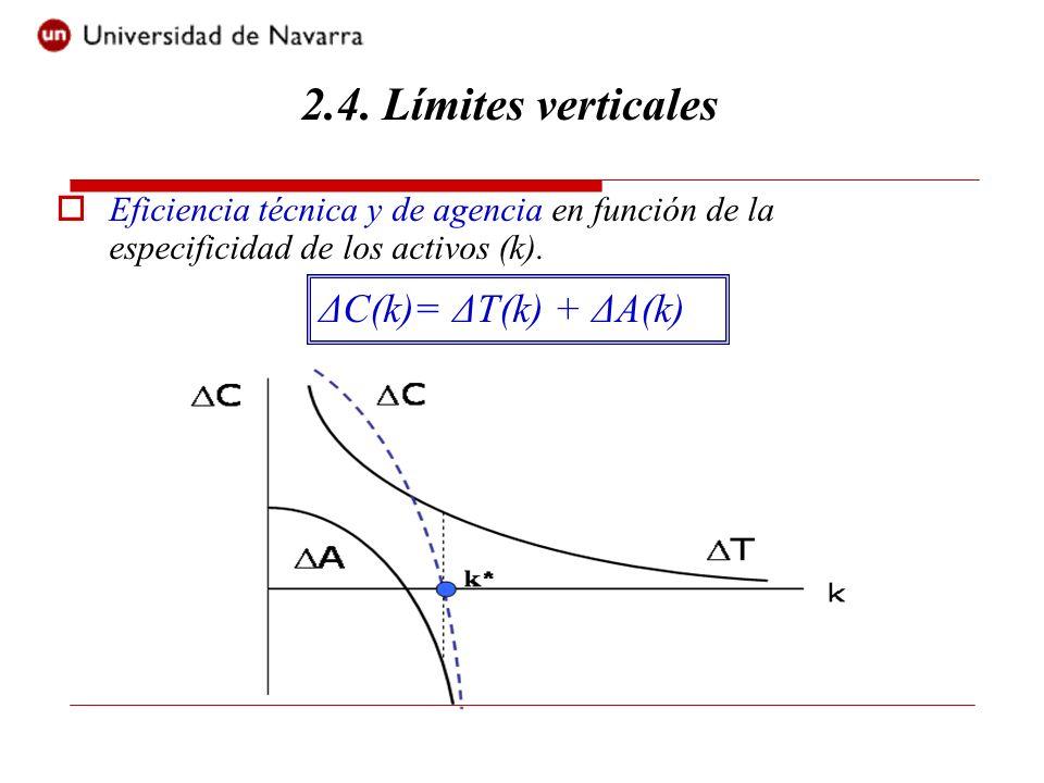 Eficiencia técnica y de agencia en función de la especificidad de los activos (k). ΔC(k)= ΔT(k) + ΔA(k) 2.4. Límites verticales