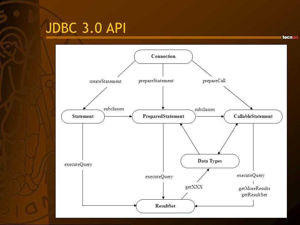 JDBC 3.0 API subclasses Connection CallableStatementPreparedStatementStatement ResultSet Data Types createStatement prepareStatementprepareCall execut