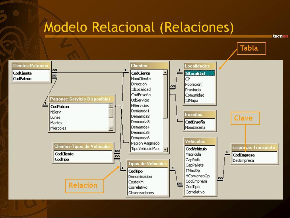 Modelo Relacional (Relaciones) Tabla Relación Clave