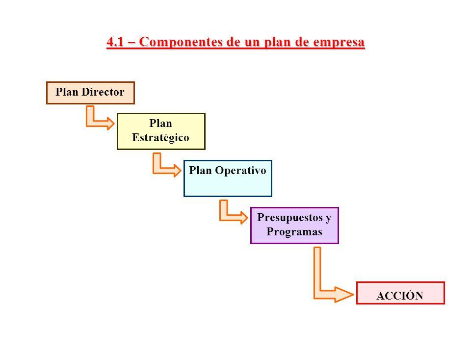 4.1.1 – El Plan Director (i) El contenido del documento que recoge el plan director debería contar con dos epígrafes: Uno de Análisis Otro de planteamiento de objetivos y estrategias 1 – Análisis Conclusiones sobre el análisis del entorno.