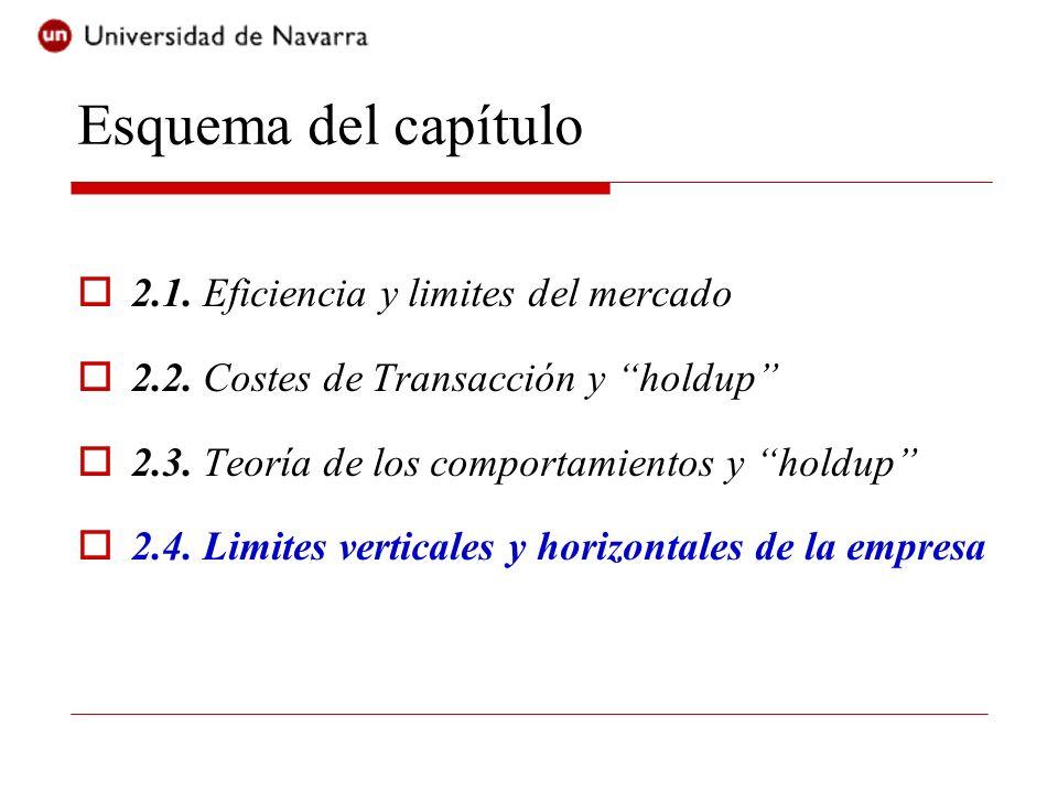 Esquema del capítulo 2.1. Eficiencia y limites del mercado 2.2.