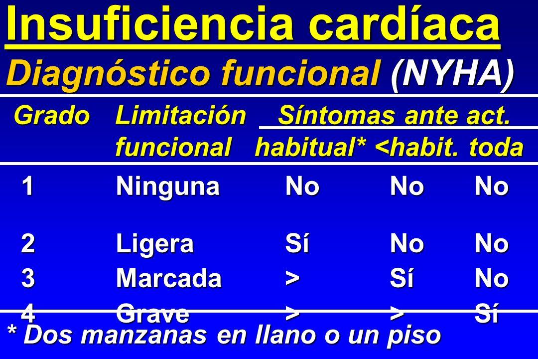 Insuficiencia cardíaca 1NingunaNoNoNo 2LigeraSíNoNo 3Marcada>SíNo 4Grave>>Sí Diagnóstico funcional (NYHA) GradoLimitación Síntomas ante act. GradoLimi