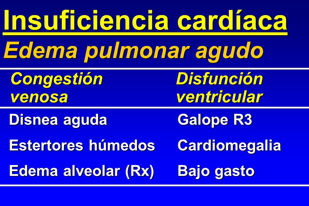 Insuficiencia cardíaca Disnea agudaGalope R3 Estertores húmedosCardiomegalia Edema alveolar (Rx)Bajo gasto Edema pulmonar agudo Congestión Disfunción