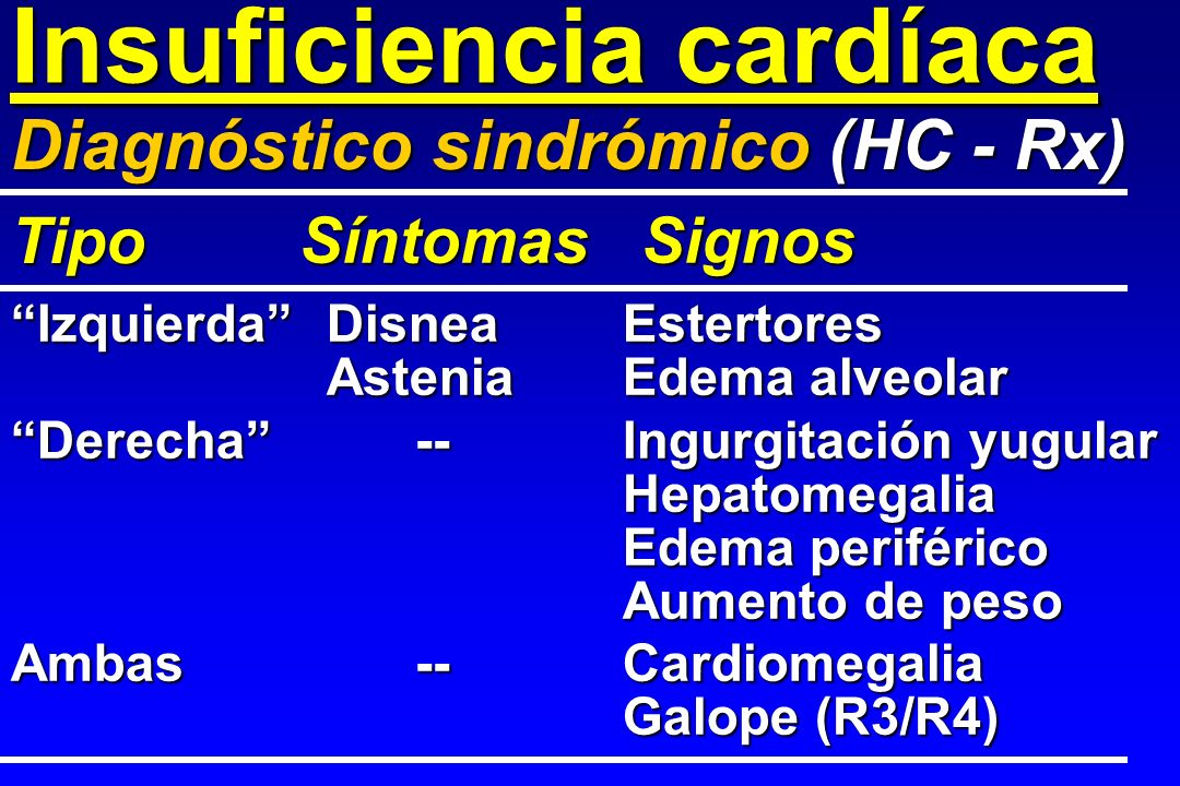 Insuficiencia cardíaca IzquierdaDisnea Estertores AsteniaEdema alveolar Derecha--Ingurgitación yugular Hepatomegalia Edema periférico Aumento de peso