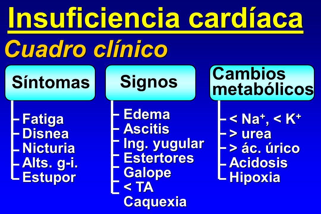 Insuficiencia cardíaca Cuadro clínico Síntomas Signos FatigaDisneaNicturia Alts. g-i. Estupor EdemaAscitis Ing. yugular EstertoresGalope < TA Caquexia