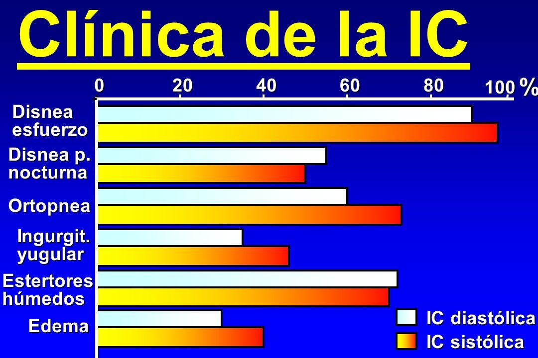 Clínica de la IC 020406080 100 Disneaesfuerzo Ortopnea Ingurgit.yugular Estertoreshúmedos Edema IC diastólica IC sistólica % Disnea p. nocturna