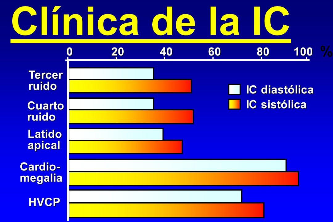 Clínica de la IC 020406080100 Tercerruido Cardio-megalia HVCP IC diastólica IC sistólica % Cuartoruido Latidoapical