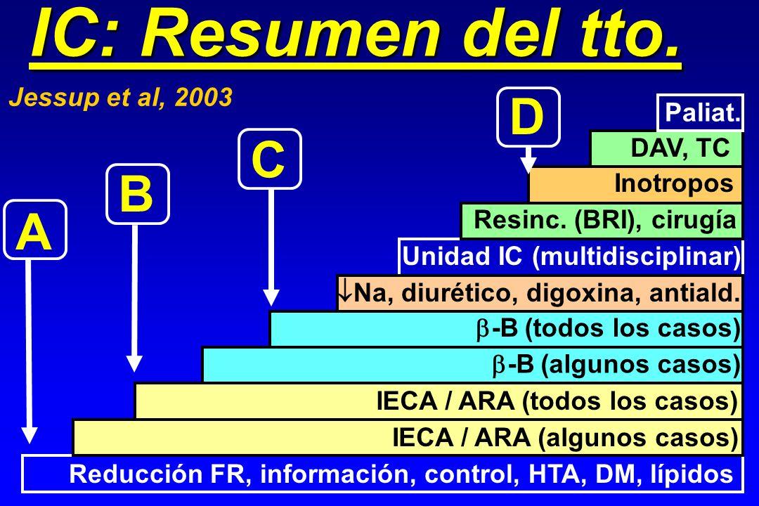 IC: Resumen del tto. Jessup et al, 2003 A B C D Reducción FR, información, control, HTA, DM, lípidos IECA / ARA (algunos casos) IECA / ARA (todos los
