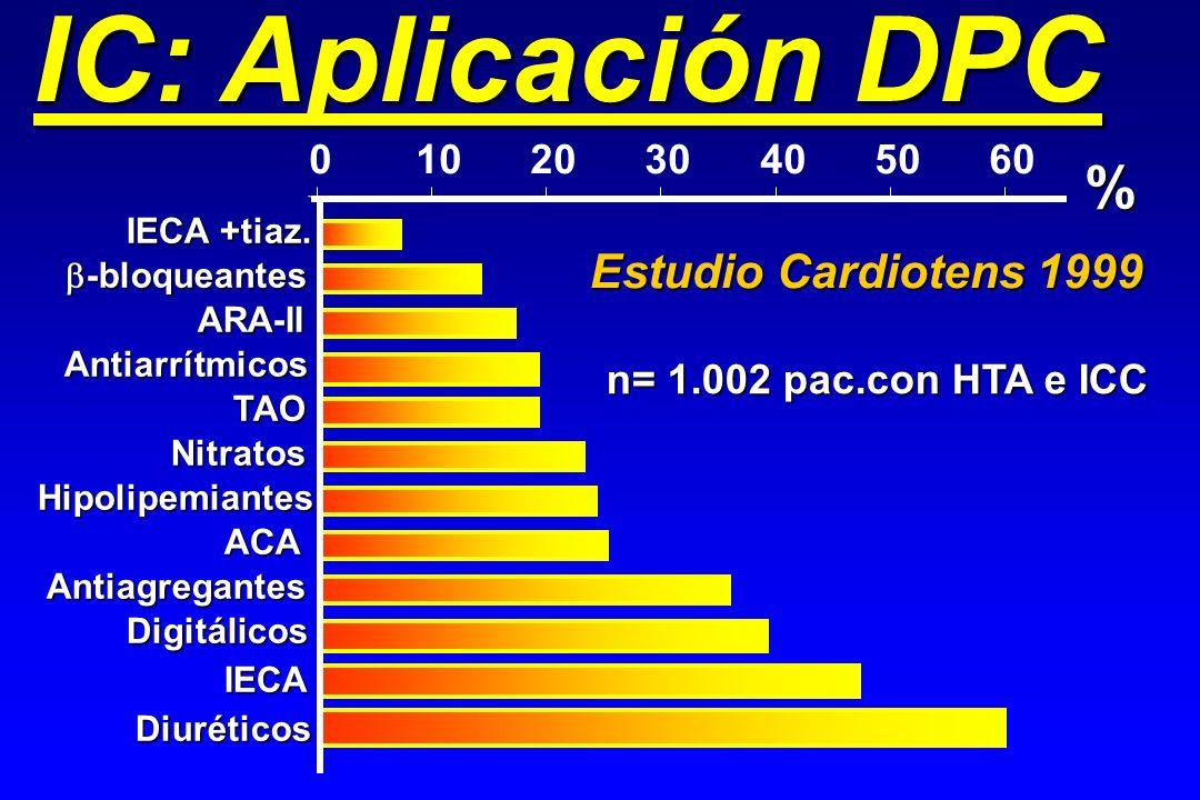 0102030405060 % -bloqueantes -bloqueantes n= 1.002 pac.con HTA e ICC Estudio Cardiotens 1999 Diuréticos IECA Digitálicos Antiagregantes IECA +tiaz. AR