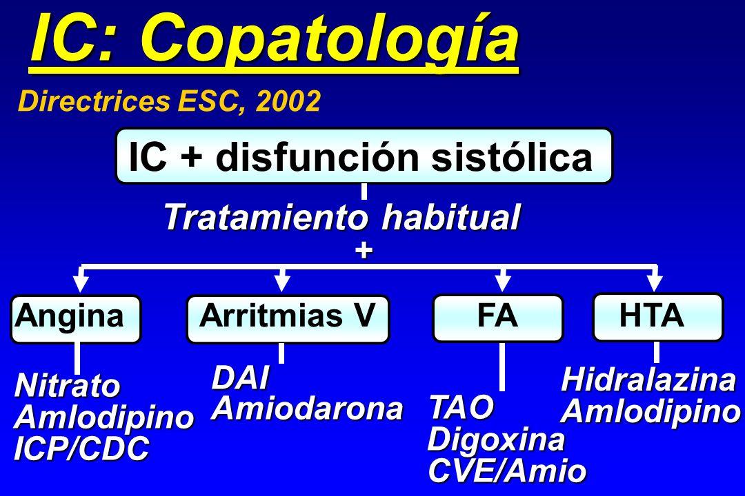 IC + disfunción sistólica IC: Copatología Tratamiento habitual Angina Arritmias V FA HTA + NitratoAmlodipinoICP/CDC DAIAmiodarona TAODigoxinaCVE/Amio