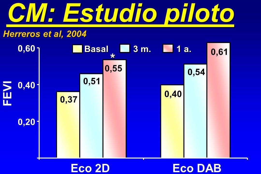 CM: Estudio piloto 0,20 0,40 0,60 Eco 2DEco DAB Basal FEVI 3 m. 1 a. 0,55 0,51 0,37 0,40 0,54 0,61 * Herreros et al, 2004