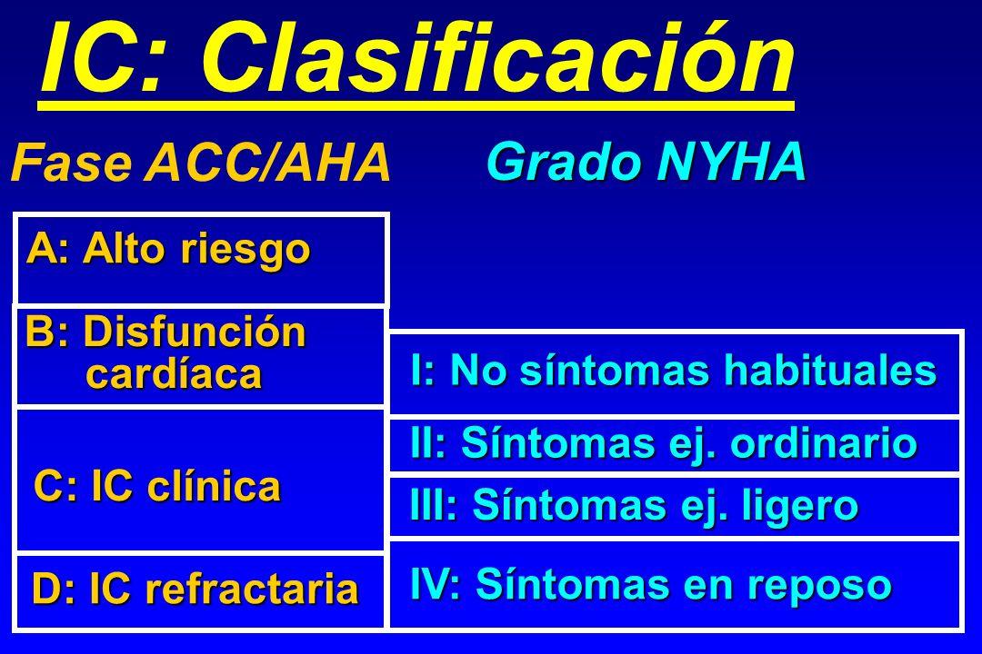 IC: Clasificación Fase ACC/AHA Grado NYHA A: Alto riesgo B: Disfunción cardíaca cardíaca C: IC clínica D: IC refractaria I: No síntomas habituales II: