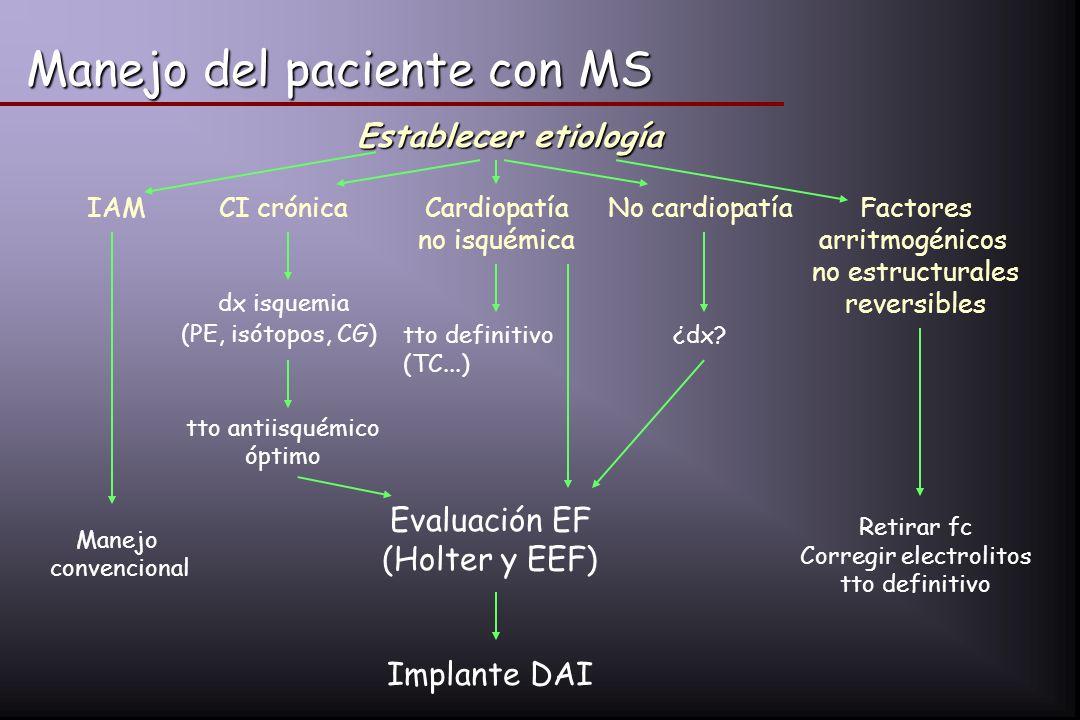 Manejo del paciente con MS Establecer etiología IAM Manejo convencional CI crónica dx isquemia (PE, isótopos, CG) tto antiisquémico óptimo Cardiopatía
