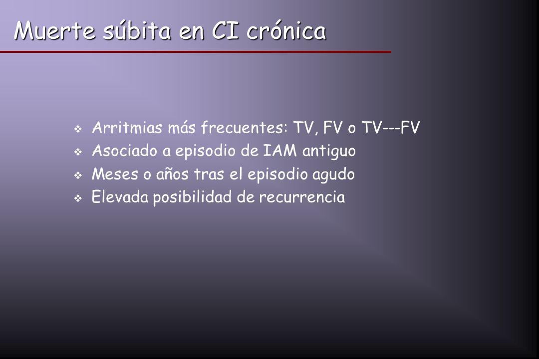 Muerte súbita en CI crónica Arritmias más frecuentes: TV, FV o TV---FV Asociado a episodio de IAM antiguo Meses o años tras el episodio agudo Elevada