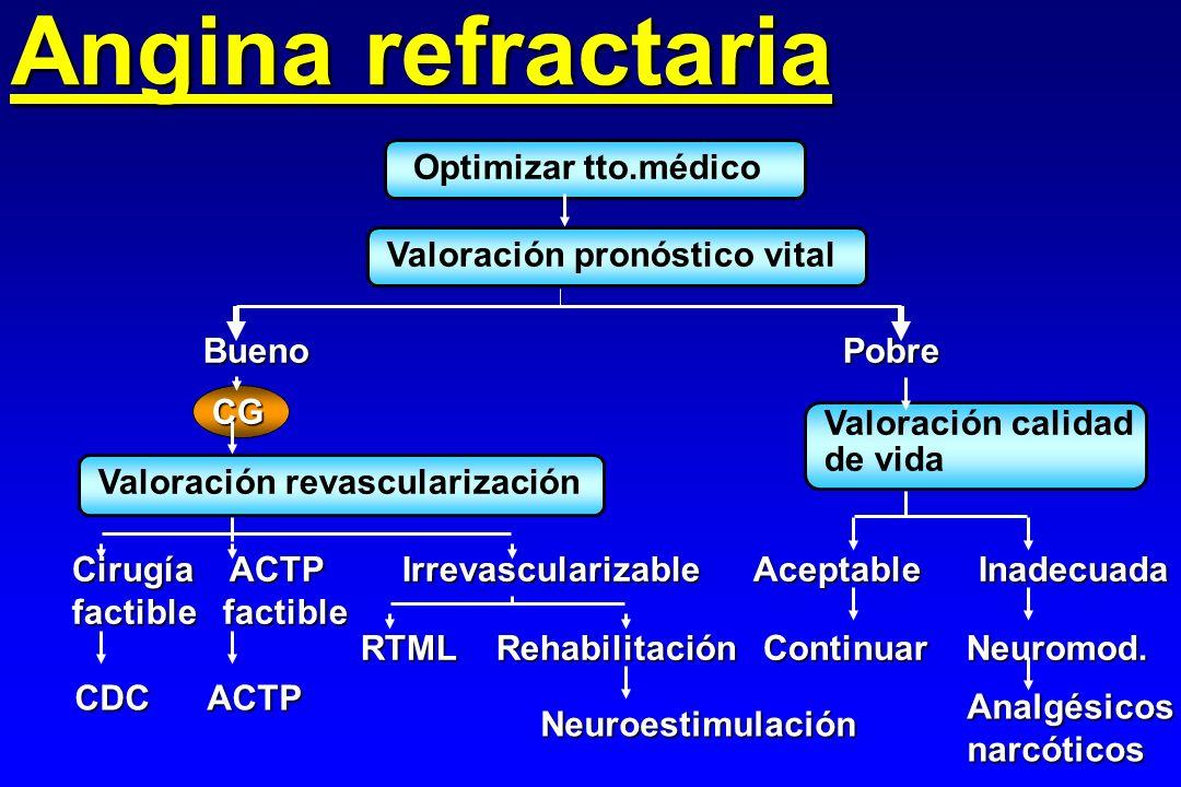 Angina refractaria Optimizar tto.médico Valoración pronóstico vital Bueno Pobre CG Valoración revascularización Cirugía ACTP Irrevascularizable factib