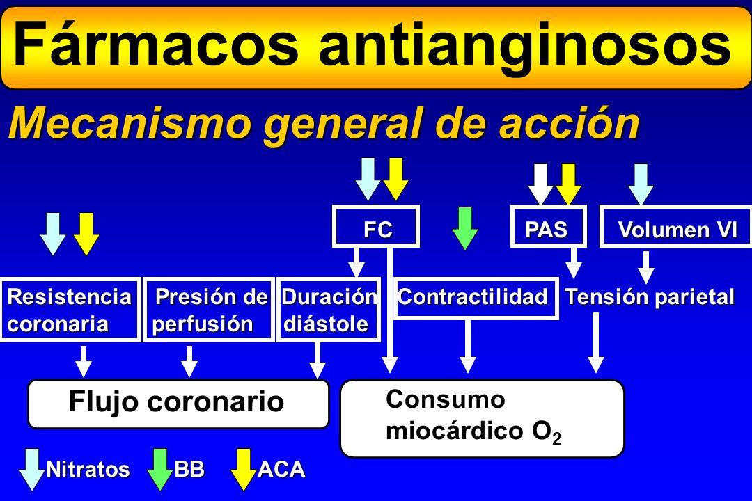 Fármacos antianginosos Mecanismo general de acción Flujo coronario Consumo miocárdico O 2 Resistencia Presión de Duración Contractilidad Tensión parie