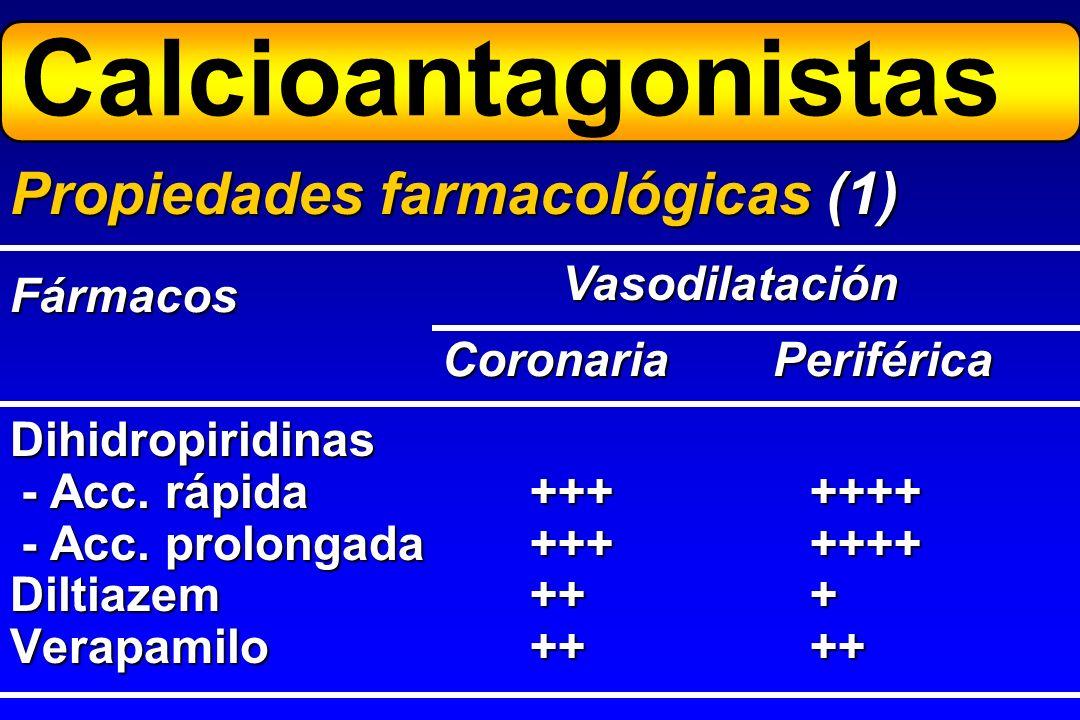 Dihidropiridinas - Acc. rápida+++++++ - Acc. prolongada+++++++ Diltiazem+++ Verapamilo++++ Propiedades farmacológicas (1) Vasodilatación CoronariaPeri