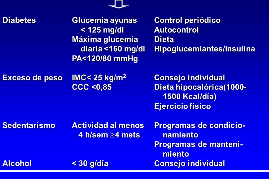 DiabetesGlucemia ayunasControl periódico < 125 mg/dlAutocontrol < 125 mg/dlAutocontrol Máxima glucemiaDieta diaria <160 mg/dlHipoglucemiantes/Insulina