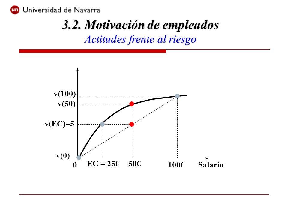Salario0100 v(100) v(50) v(EC)=5 50EC = 25 v(0) 3.2.