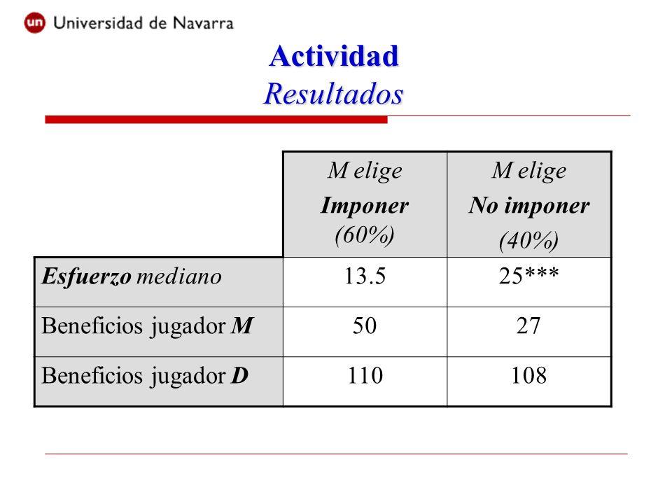 Actividad Resultados M elige Imponer (60%) M elige No imponer (40%) Esfuerzo mediano13.525*** Beneficios jugador M5027 Beneficios jugador D110108